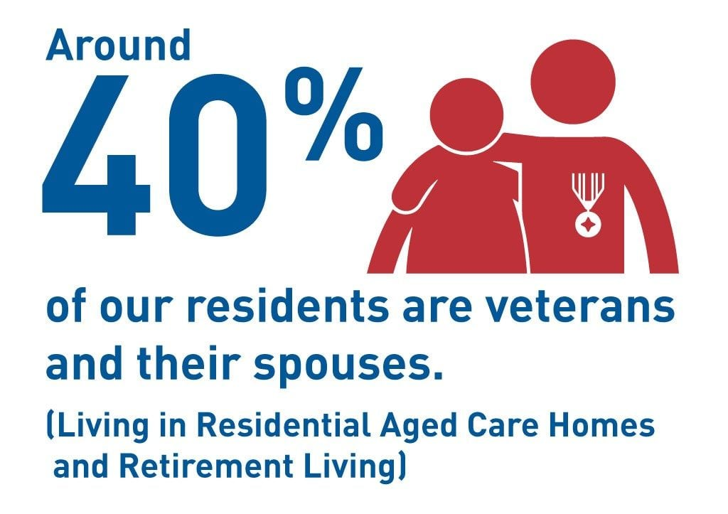31052037 | RSL LifeCare - provide care and service to war veterans, retirement villages and accommodation, aged care services and assisted living